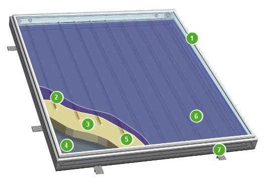 opbouw zonnecollector